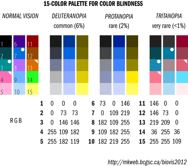 A diagram showing how different types of color blindness affect viewing color.